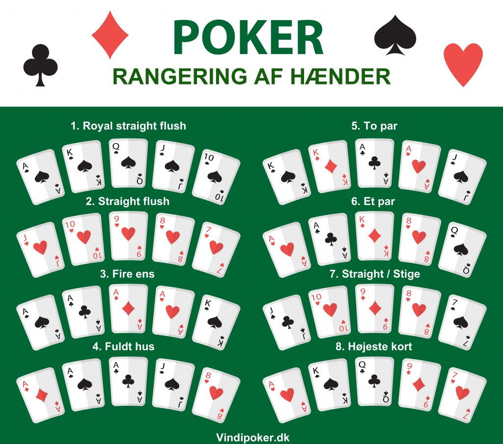 Rangering af hænder i poker